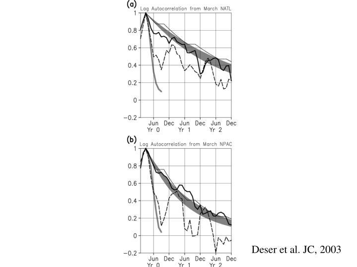 Deser et al. JC, 2003