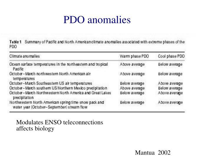 PDO anomalies