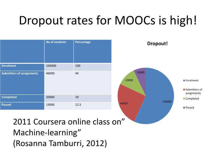 Dropout rates for MOOCs is high!