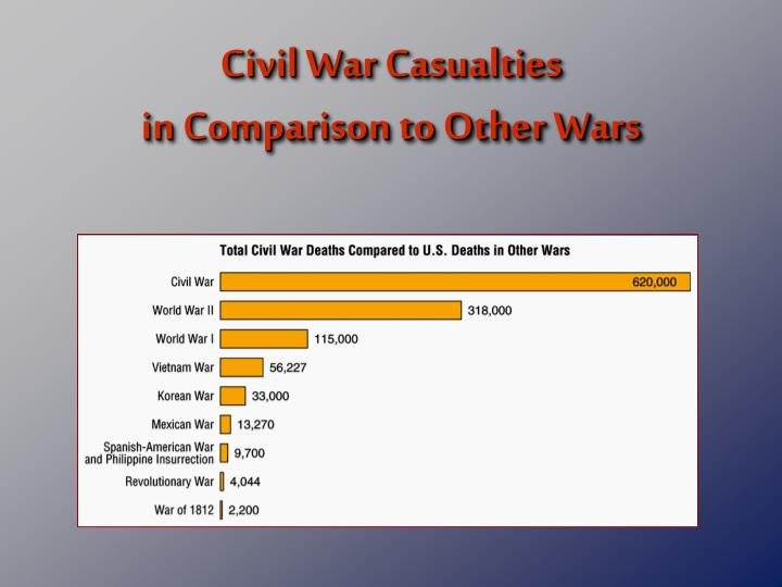 Civil War Casualties