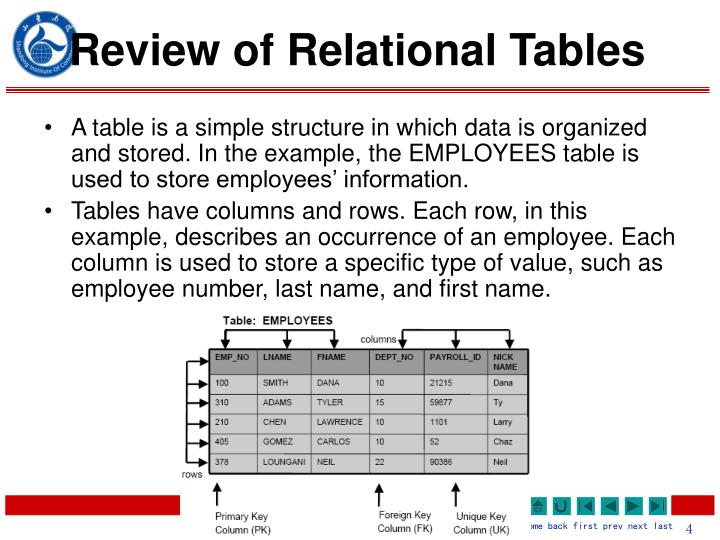 Review of Relational Tables