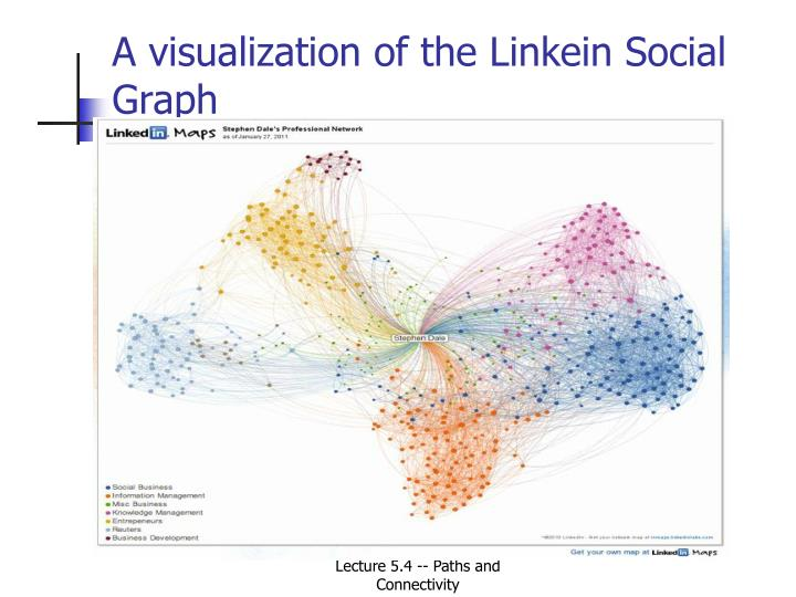 A visualization of the Linkein Social Graph