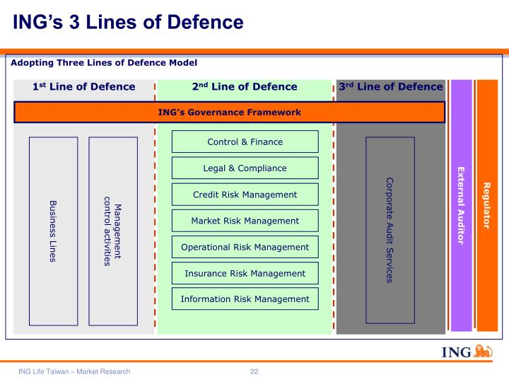 ING's 3 Lines of Defence
