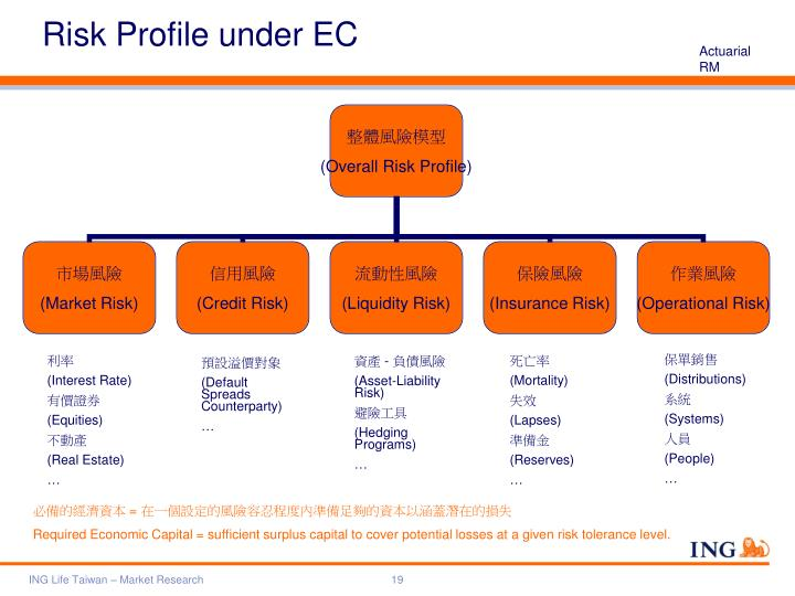 Risk Profile under EC