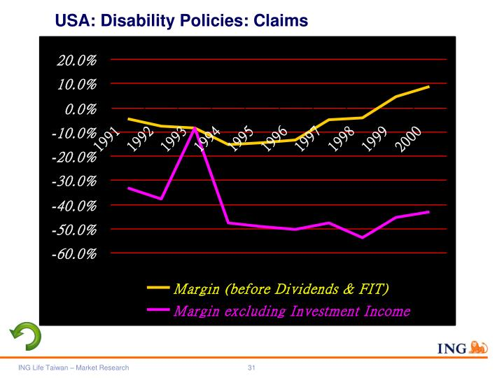 USA: Disability Policies: Claims