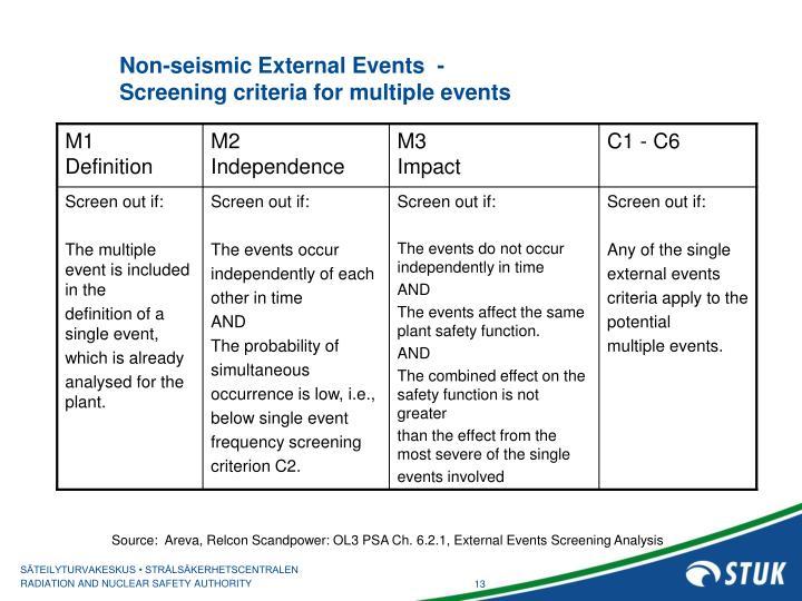 Non-seismic External Events  -