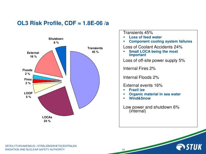 OL3 Risk Profile, CDF