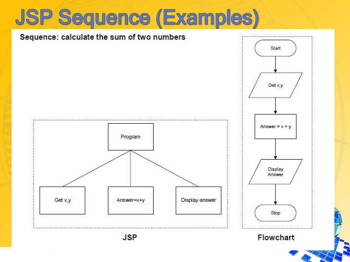 JSP Sequence (Examples)