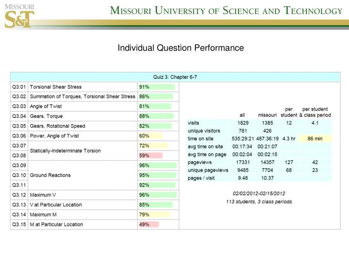 Individual Question Performance