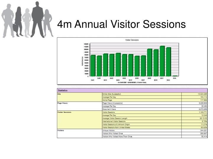 4m Annual Visitor Sessions