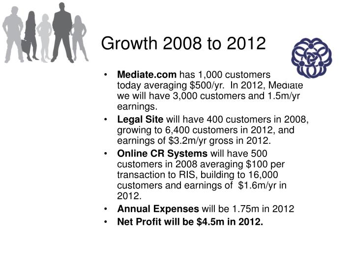 Growth 2008 to 2012