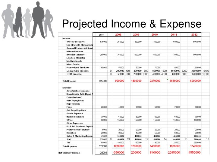 Projected Income & Expense