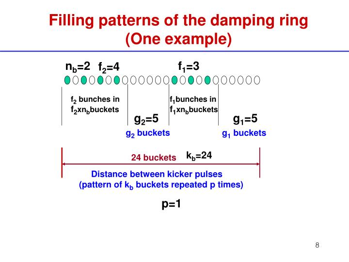 Filling patterns of the damping ring