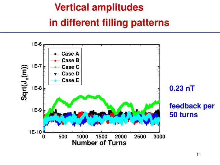 Vertical amplitudes