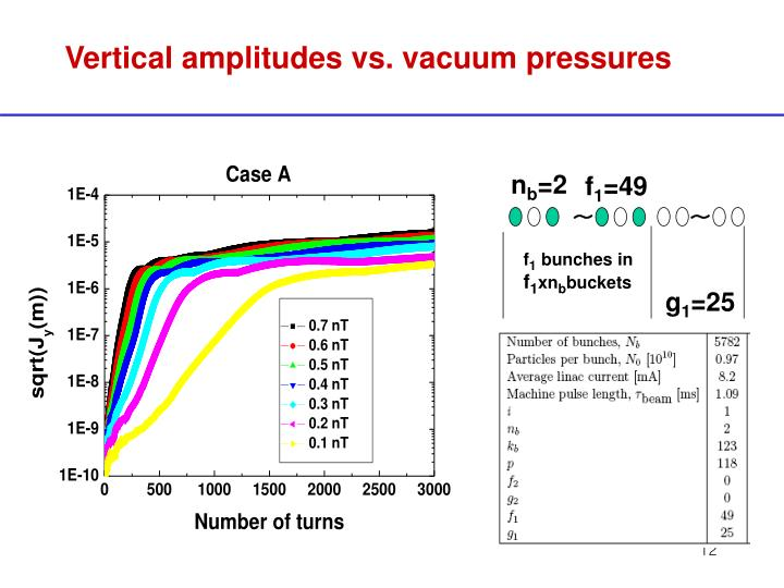 Vertical amplitudes vs. vacuum pressures