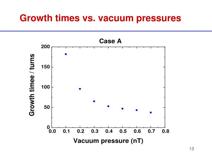 Growth times vs. vacuum pressures