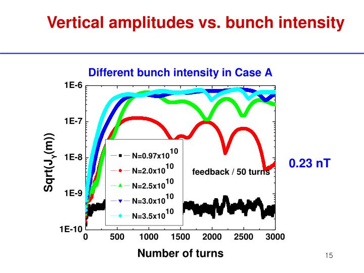 Vertical amplitudes vs. bunch intensity