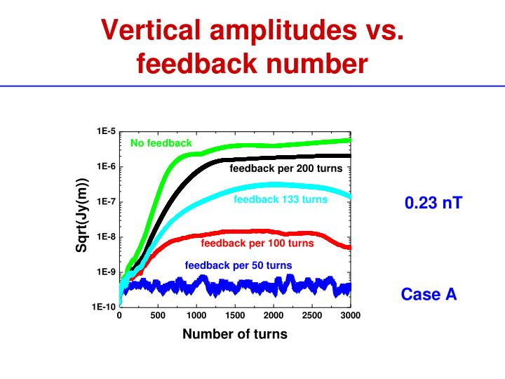 Vertical amplitudes vs. feedback number