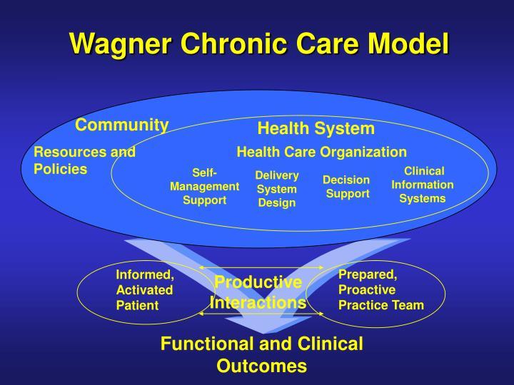 Wagner Chronic Care Model