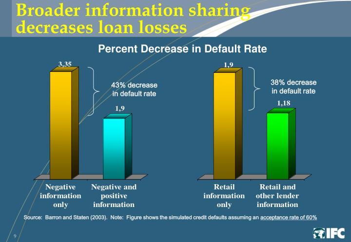 Broader information sharing decreases loan losses