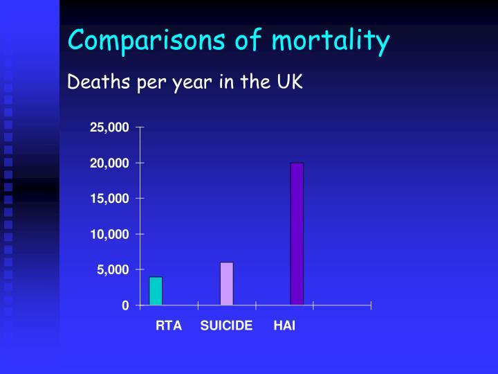 Comparisons of mortality
