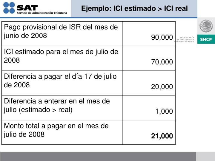 Ejemplo: ICI estimado > ICI real