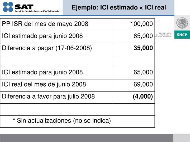 Ejemplo: ICI estimado < ICI real