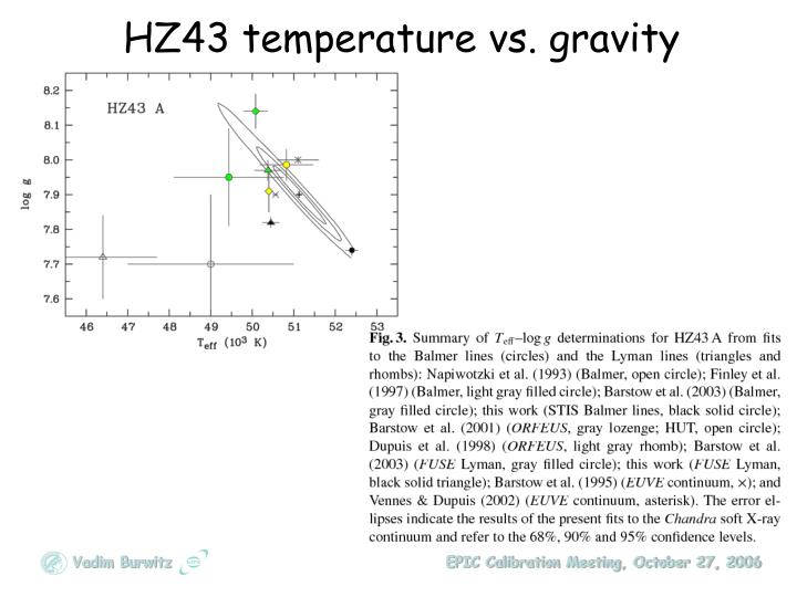 HZ43 temperature vs. gravity