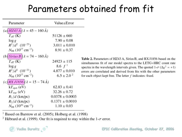 Parameters obtained from fit