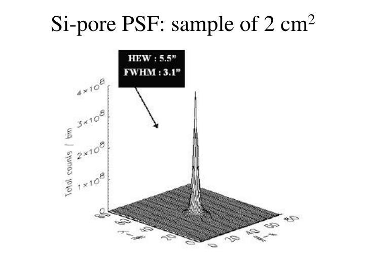 Si-pore PSF: sample of 2 cm