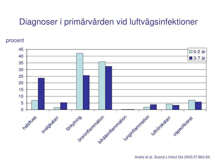 Diagnoser i primärvården vid luftvägsinfektioner