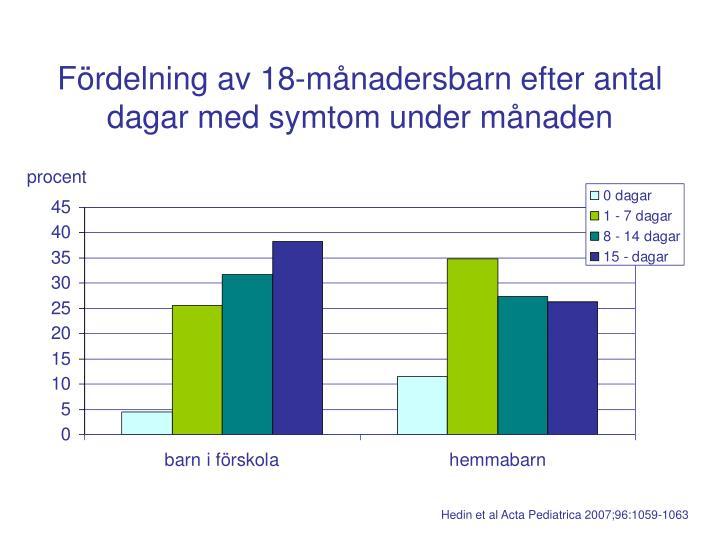 Fördelning av 18-månadersbarn efter antal dagar med symtom under månaden