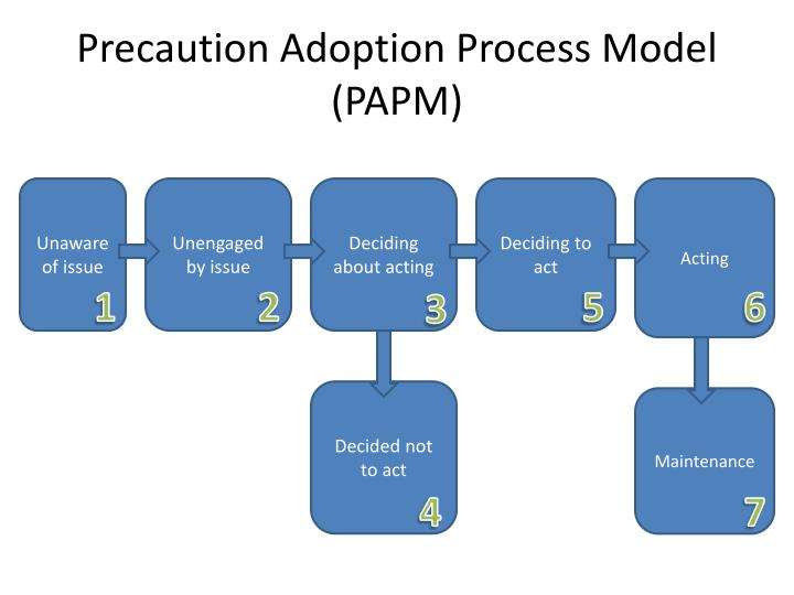 Precaution Adoption Process Model (PAPM)