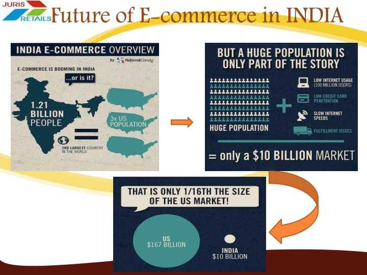Future of E-commerce in INDIA