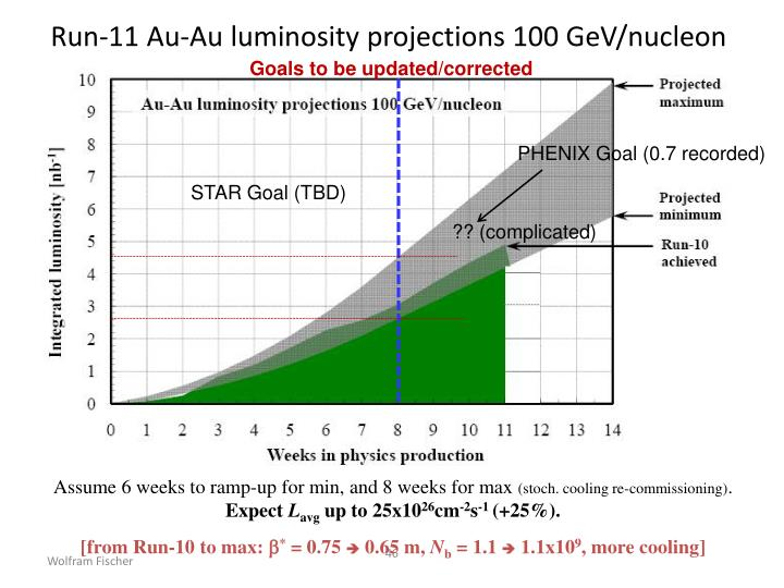 Run-11 Au-Au luminosity projections 100 GeV/nucleon