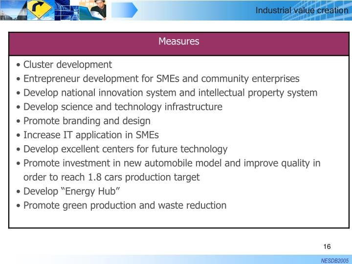 Industrial value creation