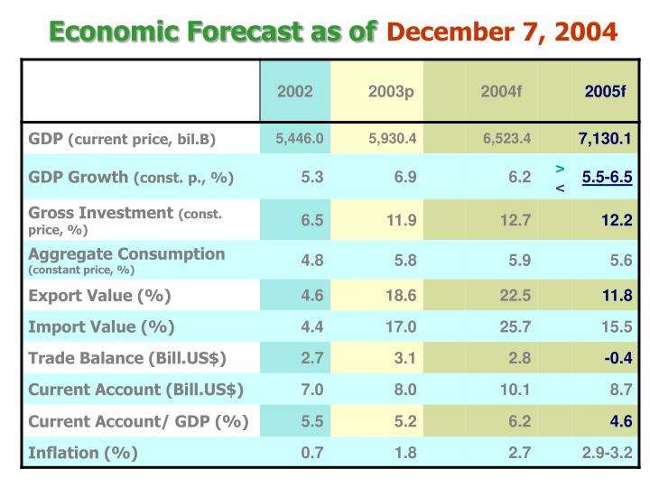 Economic Forecast as of