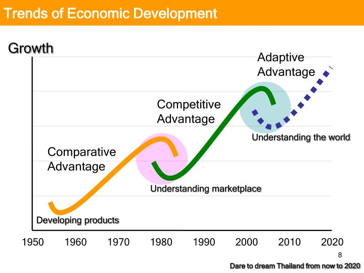 Trends of Economic Development