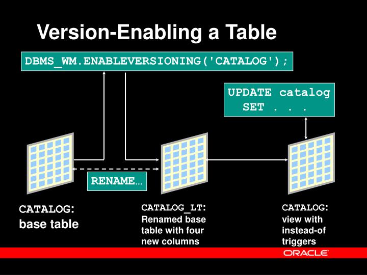 Version-Enabling a Table