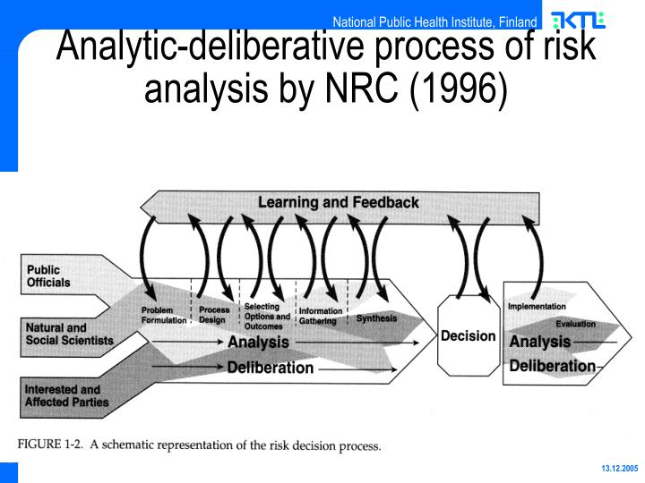 Analytic-deliberative process of risk analysis by NRC (1996)