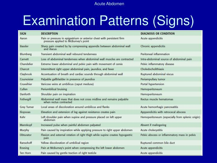 Examination Patterns (Signs)