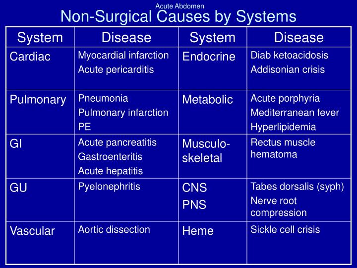 Non-Surgical Causes by Systems