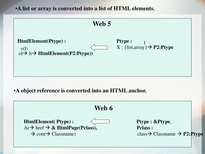 A list or array is converted into a list of HTML elements.