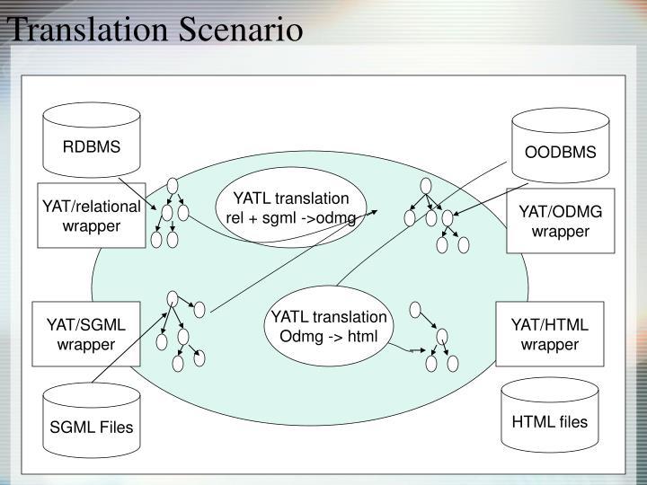 Translation Scenario