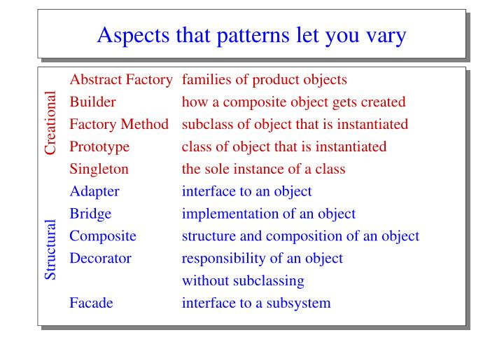 Aspects that patterns let you vary