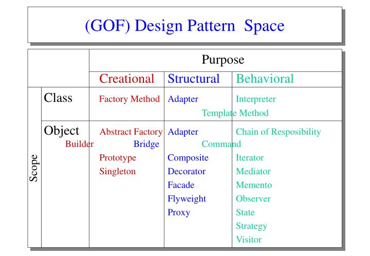 (GOF) Design Pattern  Space
