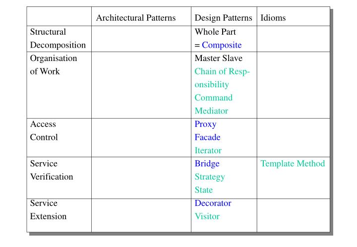 Architectural Patterns Design Patterns Idioms