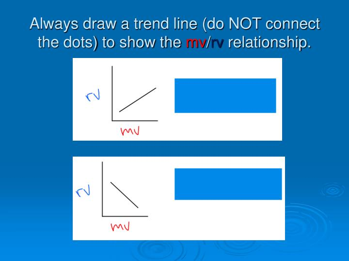 Always draw a trend line (do NOT connect the dots) to show the