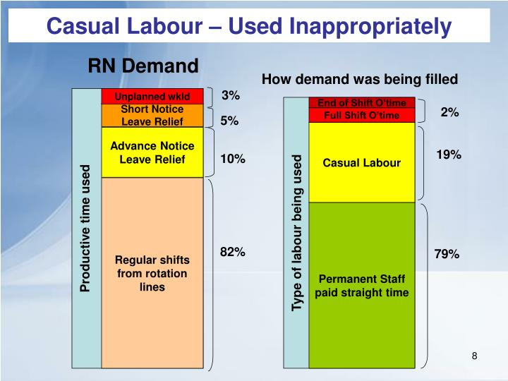 Casual Labour – Used Inappropriately