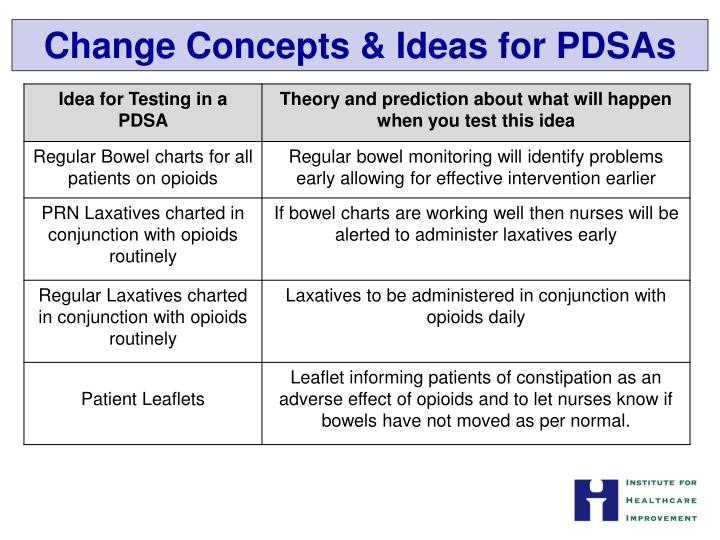 Change Concepts & Ideas for PDSAs